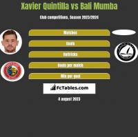 Xavier Quintilla vs Bali Mumba h2h player stats