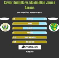 Xavier Quintilla vs Maximillian James Aarons h2h player stats