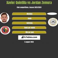 Xavier Quintilla vs Jordan Zemura h2h player stats