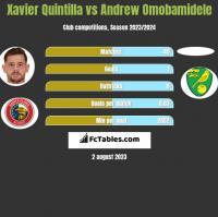 Xavier Quintilla vs Andrew Omobamidele h2h player stats