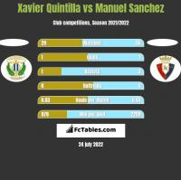 Xavier Quintilla vs Manuel Sanchez h2h player stats
