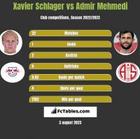 Xavier Schlager vs Admir Mehmedi h2h player stats