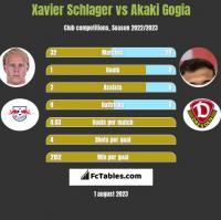 Xavier Schlager vs Akaki Gogia h2h player stats