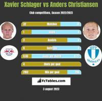 Xavier Schlager vs Anders Christiansen h2h player stats