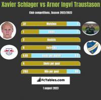 Xavier Schlager vs Arnor Ingvi Traustason h2h player stats