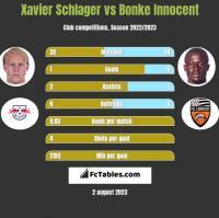 Xavier Schlager vs Bonke Innocent h2h player stats