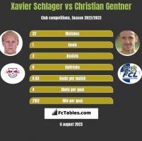 Xavier Schlager vs Christian Gentner h2h player stats