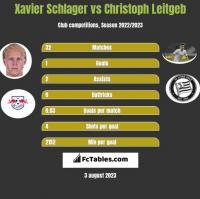 Xavier Schlager vs Christoph Leitgeb h2h player stats
