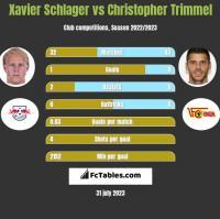 Xavier Schlager vs Christopher Trimmel h2h player stats