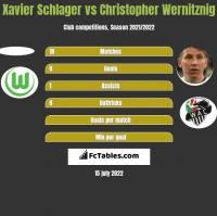 Xavier Schlager vs Christopher Wernitznig h2h player stats