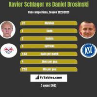 Xavier Schlager vs Daniel Brosinski h2h player stats