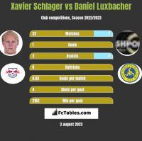 Xavier Schlager vs Daniel Luxbacher h2h player stats