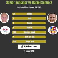 Xavier Schlager vs Daniel Schuetz h2h player stats