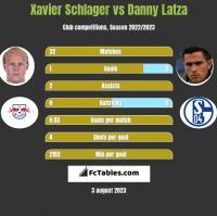 Xavier Schlager vs Danny Latza h2h player stats