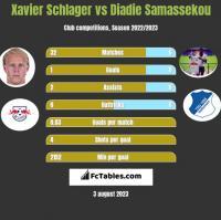 Xavier Schlager vs Diadie Samassekou h2h player stats