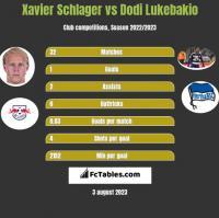 Xavier Schlager vs Dodi Lukebakio h2h player stats