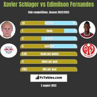 Xavier Schlager vs Edimilson Fernandes h2h player stats