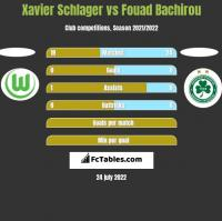 Xavier Schlager vs Fouad Bachirou h2h player stats