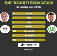 Xavier Schlager vs Ignacio Camacho h2h player stats