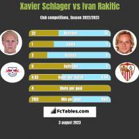 Xavier Schlager vs Ivan Rakitić h2h player stats