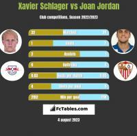 Xavier Schlager vs Joan Jordan h2h player stats