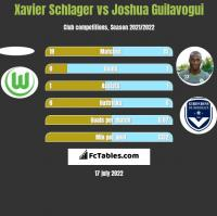 Xavier Schlager vs Joshua Guilavogui h2h player stats