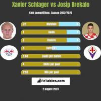 Xavier Schlager vs Josip Brekalo h2h player stats