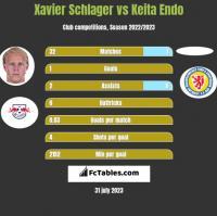 Xavier Schlager vs Keita Endo h2h player stats