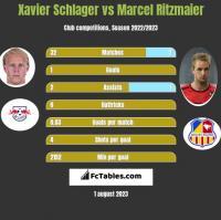 Xavier Schlager vs Marcel Ritzmaier h2h player stats