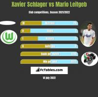 Xavier Schlager vs Mario Leitgeb h2h player stats