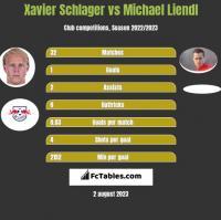 Xavier Schlager vs Michael Liendl h2h player stats