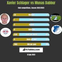 Xavier Schlager vs Munas Dabbur h2h player stats