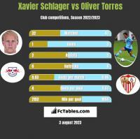 Xavier Schlager vs Oliver Torres h2h player stats