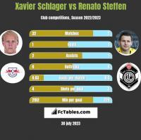 Xavier Schlager vs Renato Steffen h2h player stats