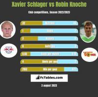 Xavier Schlager vs Robin Knoche h2h player stats