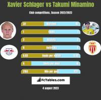 Xavier Schlager vs Takumi Minamino h2h player stats