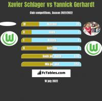 Xavier Schlager vs Yannick Gerhardt h2h player stats