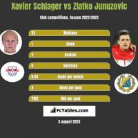 Xavier Schlager vs Zlatko Junuzovic h2h player stats