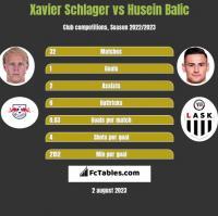 Xavier Schlager vs Husein Balic h2h player stats