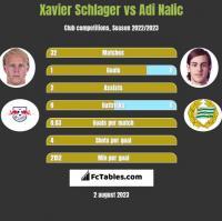 Xavier Schlager vs Adi Nalic h2h player stats