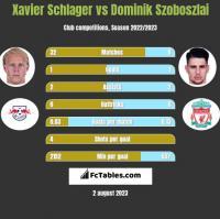 Xavier Schlager vs Dominik Szoboszlai h2h player stats