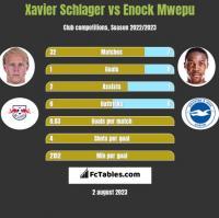 Xavier Schlager vs Enock Mwepu h2h player stats