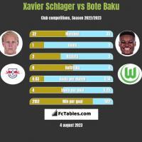 Xavier Schlager vs Bote Baku h2h player stats