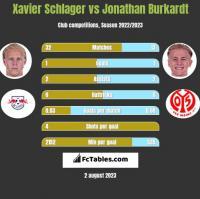 Xavier Schlager vs Jonathan Burkardt h2h player stats