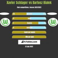 Xavier Schlager vs Bartosz Bialek h2h player stats