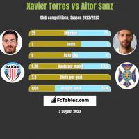 Xavier Torres vs Aitor Sanz h2h player stats