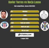 Xavier Torres vs Borja Lasso h2h player stats