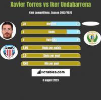 Xavier Torres vs Iker Undabarrena h2h player stats