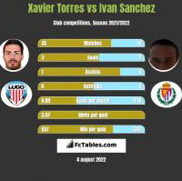 Xavier Torres vs Ivan Sanchez h2h player stats