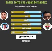 Xavier Torres vs Josan Fernandez h2h player stats